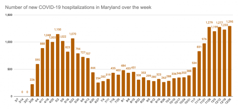 Weekly tracking charts of Coronavirus data in Howard County and Maryland – December 26th
